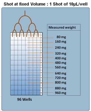 On the Fly Calibration of liquid dispensor (example CyBi-Drop) with Moduloplate Scale
