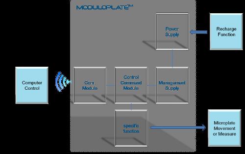 Moduloplate™ Technology